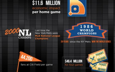 Each Citi Field Playoff Game Generates $11.6M in Economic Impact for NYC: Report
