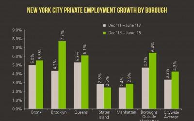 Queens, Brooklyn Lead City in Job Growth: EDC