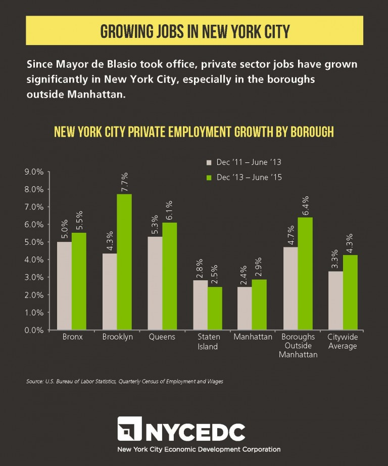 Queens, Brooklyn Lead City in Job Growth: EDC