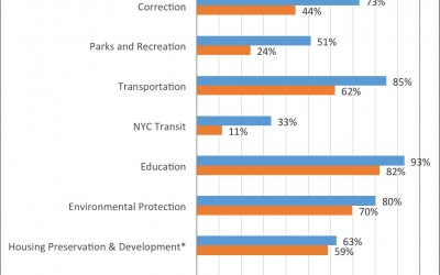 Majority of City Agencies Have Improved Rate of Capital Commitments: Comptroller