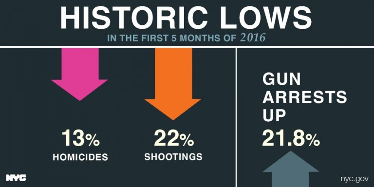 'Significant' Decreases in Murders, Shootings Spur Safest Start to a Year in City History