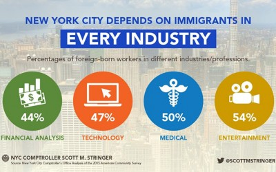 As Trump Takes Office, Stringer Notes how  'Immigrant Population Helps Power NYC Economy'