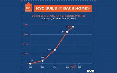 De Blasio Touts Gains in Build It Back Program