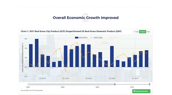 Comptroller Launches Interactive Site  Analyzing NYC Economy