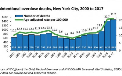 Drug Overdose Deaths in City Remain at Epidemic Levels, but Rate of Increase has Significantly Slowed Down: Analysis