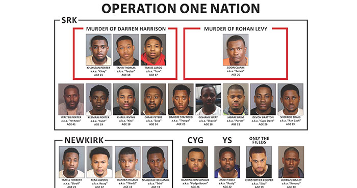 Three Borough Residents among 21 Reputed Gang Members that 'Terrorized Streets of Brooklyn': DA