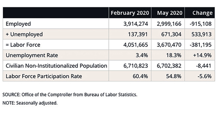 City Jobless Rate  Over 18.3 Percent