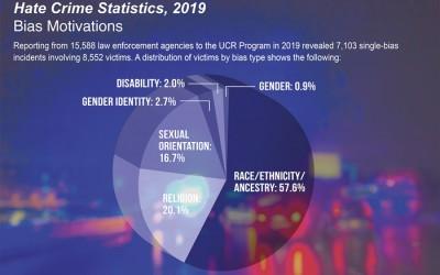 FBI Releases Hate Crime Statistics