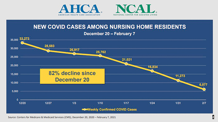 Nursing Homes See 82-Percent Decline  in New COVID Cases: Report